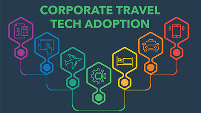 Corporate Travel Tech Adoption