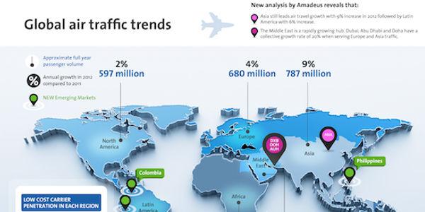 Amadeus study reveals Asia as biggest market for air travel
