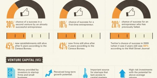 The state of digital startups [INFOGRAPHIC]