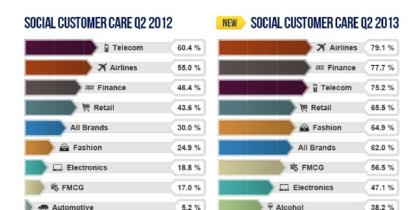KLM gaining steadily in the socially devoted stakes
