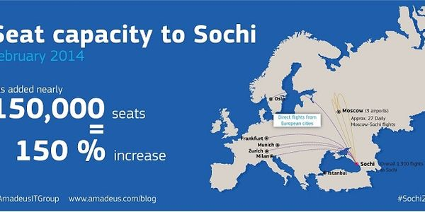 What impact did the Sochi Games have on flight traffic patterns and fares?