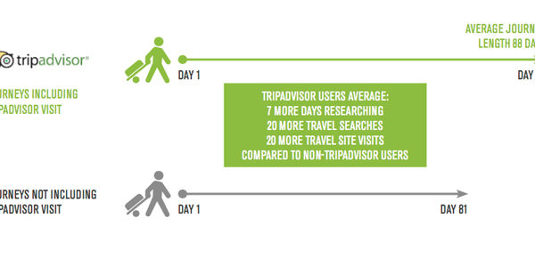 TripAdvisor peers into the mouth of the travel transaction funnel