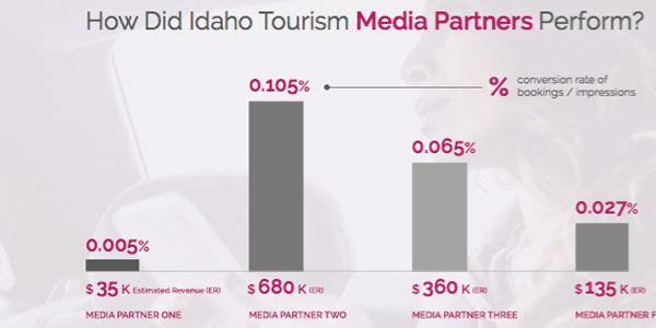 Case study: How Adara's data helped Idaho Tourism