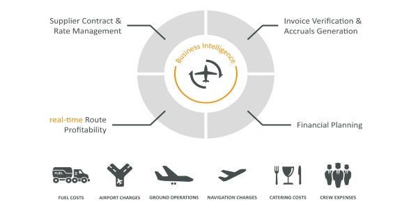 Sabre acquires airline management service Airpas Aviation