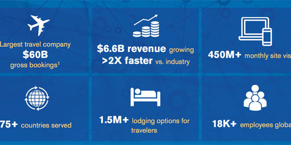 Expedia's acquisitions added 28 points of revenue growth in early 2016