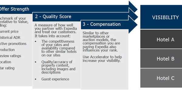 Understanding the science behind Expedia's marketplace