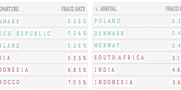 A few numbers on online travel fraud
