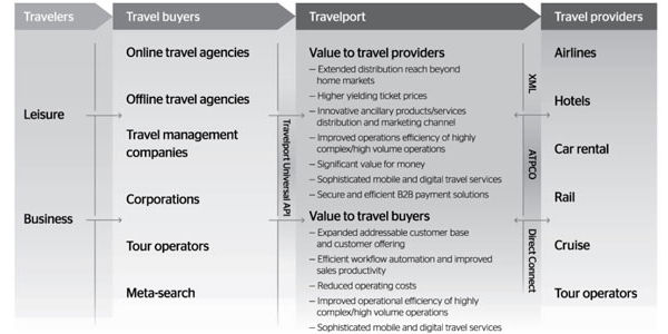 Travelport updates how it describes its growth strategies