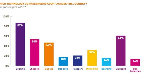 Airline passengers like the sound of biometrics but privacy still a concern