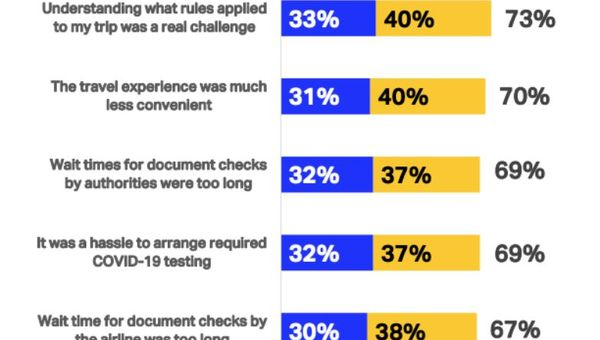 Two-thirds of IATA's surveyed respondents find travel's new rules and measures challenging.
