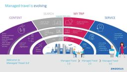 Business travellers seek personalisation, quick and easy