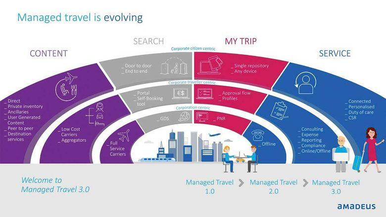 Manged travel is evolving: Amadeus.