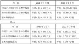 桂林旅游:预计前三季度净亏损约9800万元