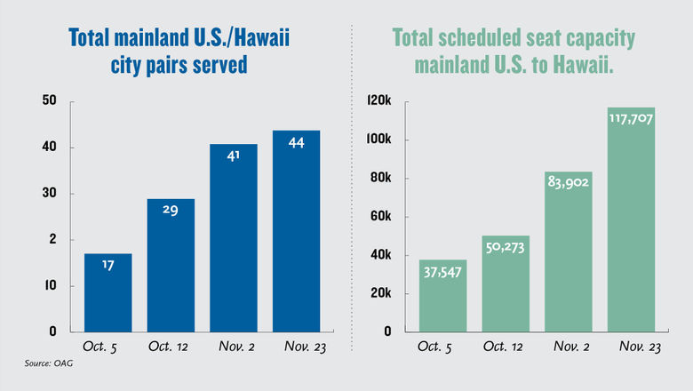 Hawaii is planning to reopen to tourism on Oct. 15.